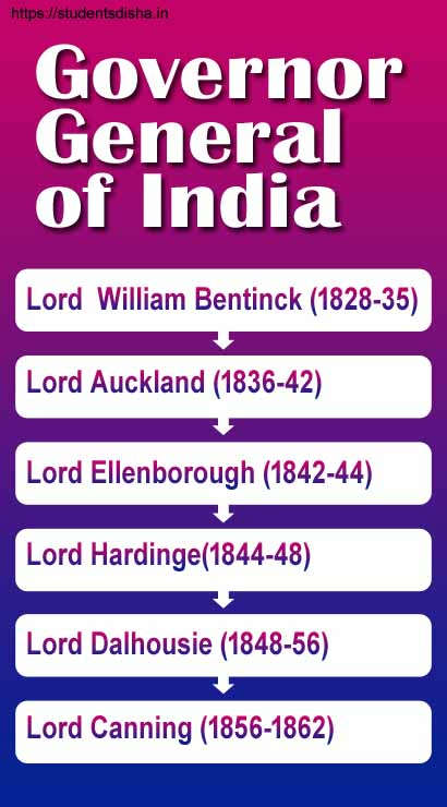 list of Governor-General Of India